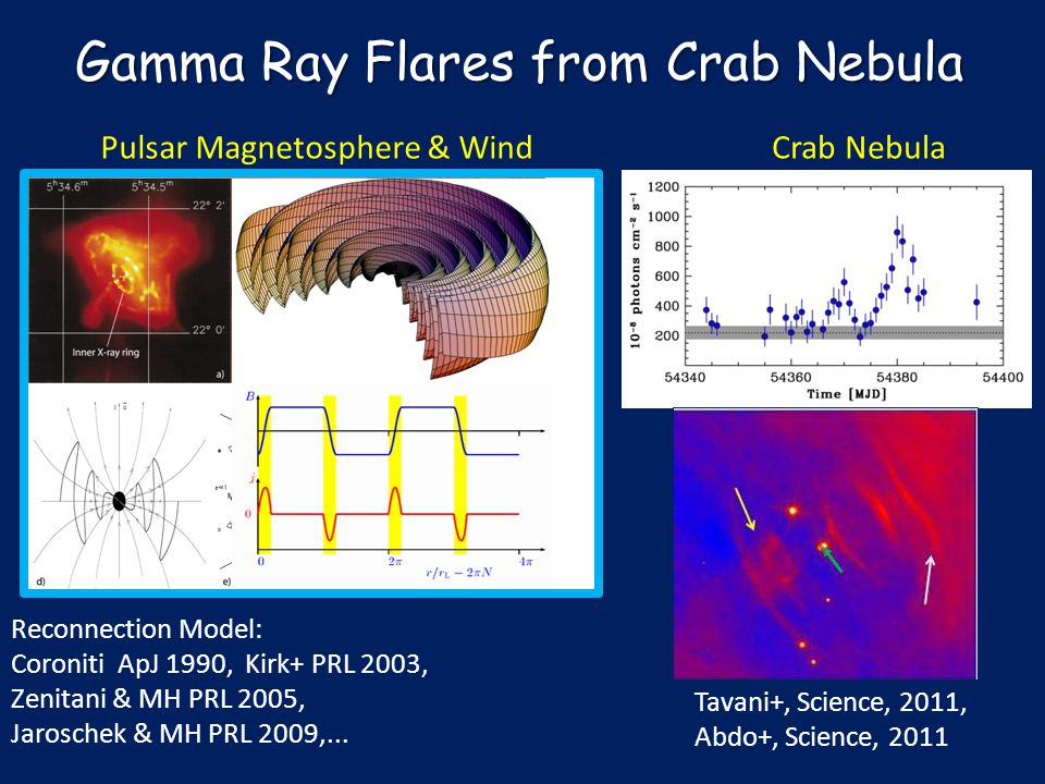 Gamma Ray Flares from Crab Nebula Pulsar Magnetosphere & Wind Reconnection Model: Coroniti ApJ 1990, Kirk+ PRL 2003, Zenitani & MH PRL 2005, Jaroschek