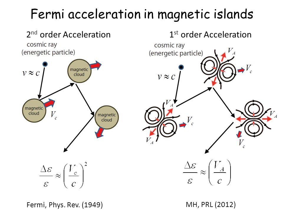 2 nd order Acceleration Fermi, Phys. Rev. (1949) 1 st order Acceleration MH, PRL (2012) Fermi acceleration in magnetic islands