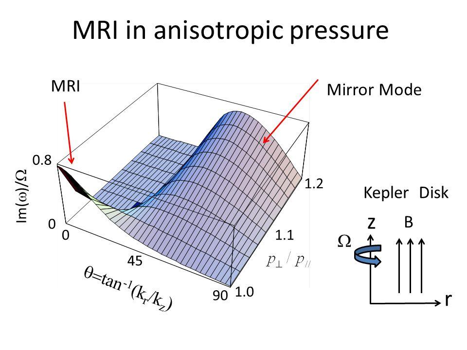1.0 1.1 1.2 0 45 90 0 0.8 Im(  )/   tan -1 (k r /k z ) MRI Mirror Mode z r  B Kepler Disk MRI in anisotropic pressure