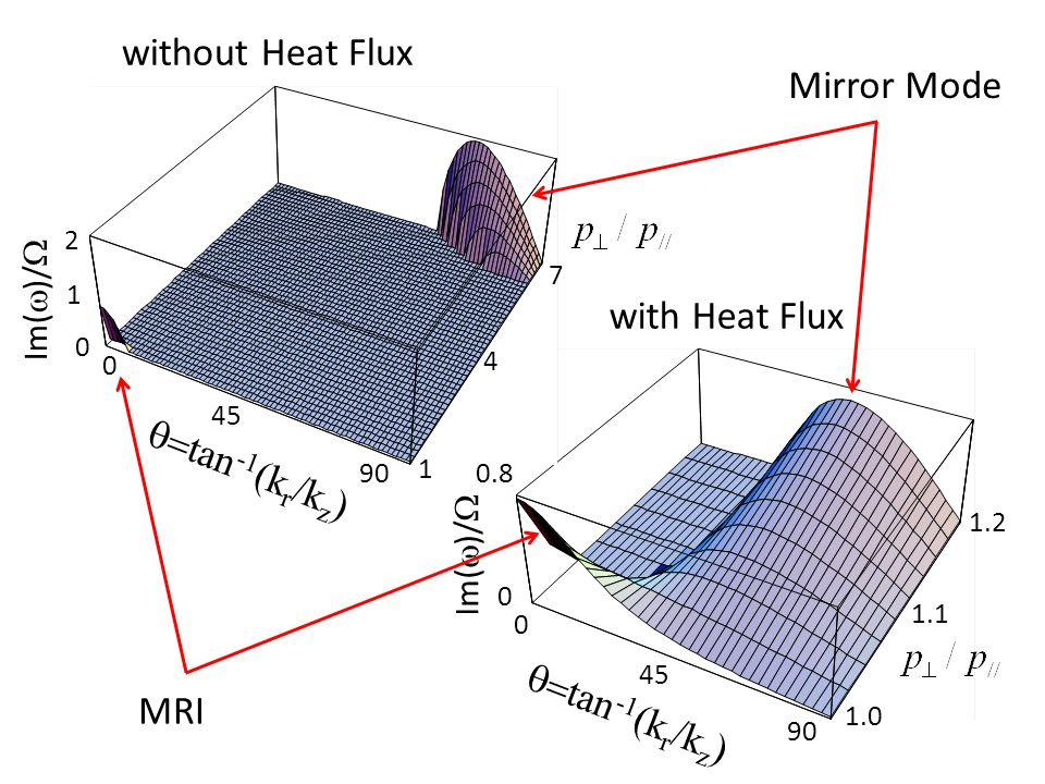 1.0 1.1 1.2 0 45 90 0 0.8 Im(  )/   tan -1 (k r /k z ) Im(  )/  0 1 2 0 45 90 1 4 7 MRI Mirror Mode without Heat Flux with Heat Flux  tan -1 (