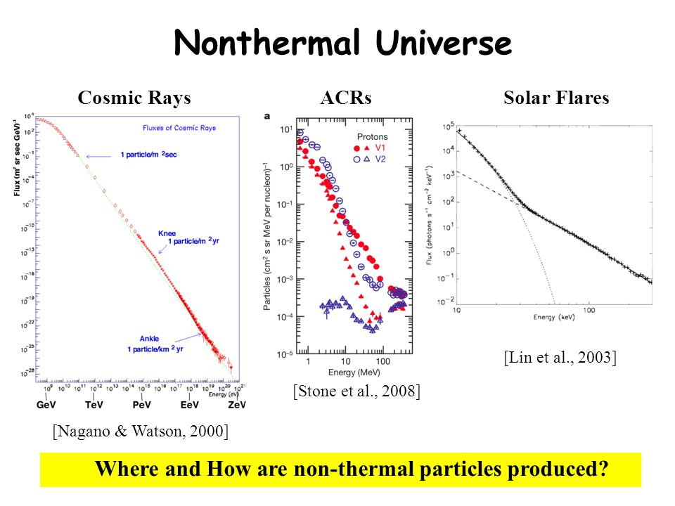 Nonthermal Universe Cosmic Rays ACRs [Stone et al., 2008] Where and How are non-thermal particles produced.