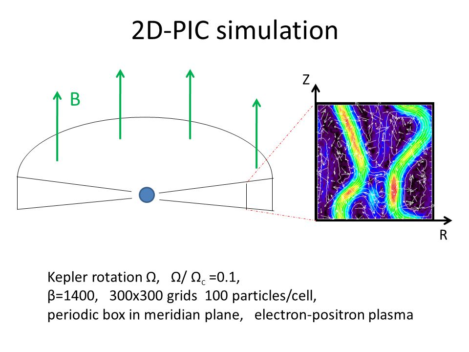 2D-PIC simulation Kepler rotation Ω, Ω/ Ω c =0.1, β=1400, 300x300 grids 100 particles/cell, periodic box in meridian plane, electron-positron plasma B R Z