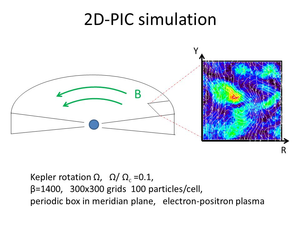 2D-PIC simulation Kepler rotation Ω, Ω/ Ω c =0.1, β=1400, 300x300 grids 100 particles/cell, periodic box in meridian plane, electron-positron plasma B R Y