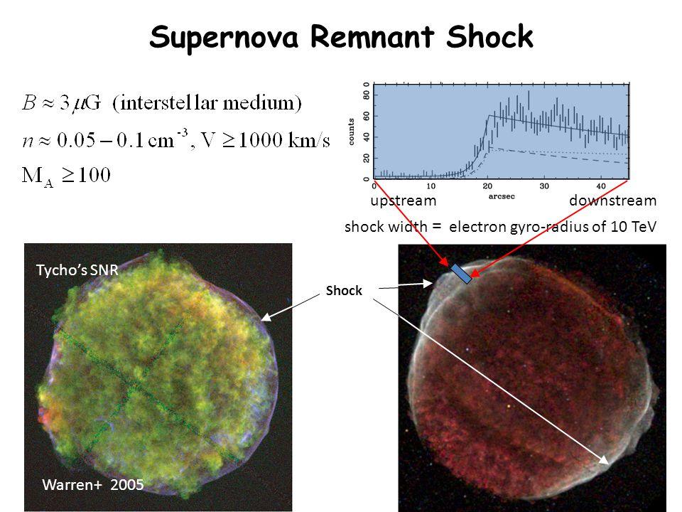 Supernova Remnant Shock SN1006 (Chandra) shock width = electron gyro-radius of 10 TeV Bamba et al.