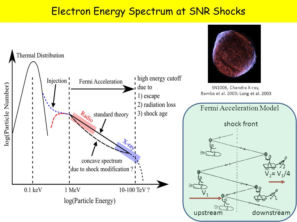 Electron Energy Spectrum at SNR Shocks SN1006, Chandra X-ray, Long et al.