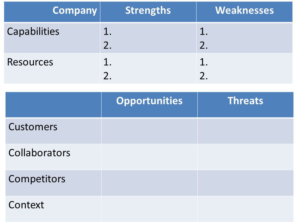 OpportunitiesThreats Customers Collaborators Competitors Context CompanyStrengthsWeaknesses Capabilities1. 2. 1. 2. Resources1. 2. 1. 2.