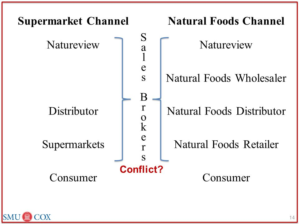 Supermarket Channel Natureview Distributor Supermarkets Consumer Natural Foods Channel Natureview Natural Foods Wholesaler Natural Foods Distributor N