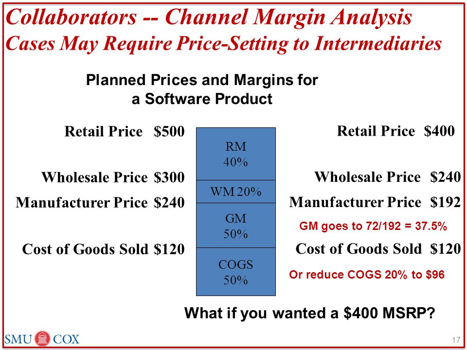 Collaborators -- Channel Margin Analysis Cases May Require Price-Setting to Intermediaries GM 50% COGS 50% WM 20% RM 40% $120 $240 $300 $500 Cost of G