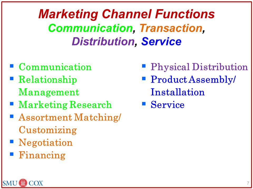 Marketing Channel Functions Communication, Transaction, Distribution, Service  Communication  Relationship Management  Marketing Research  Assortm