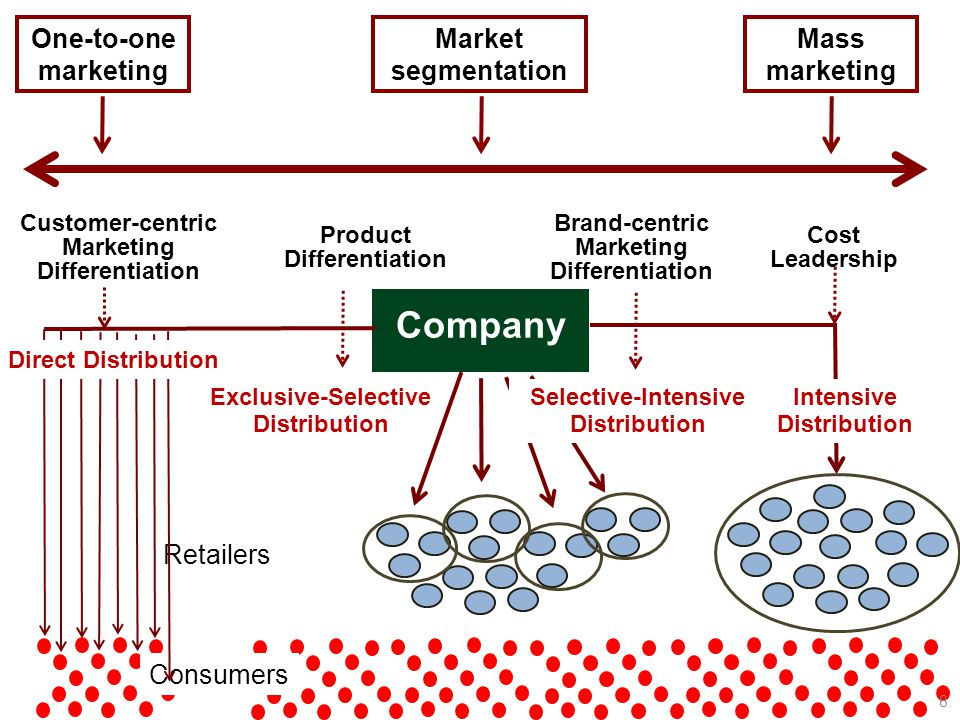 Retailers Consumers One-to-one marketing Market segmentation Mass marketing Company Cost Leadership Intensive Distribution Brand-centric Marketing Dif