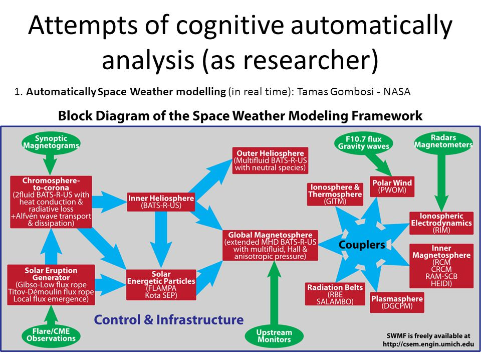 Attempts of cognitive automatically analysis (as researcher) 1.