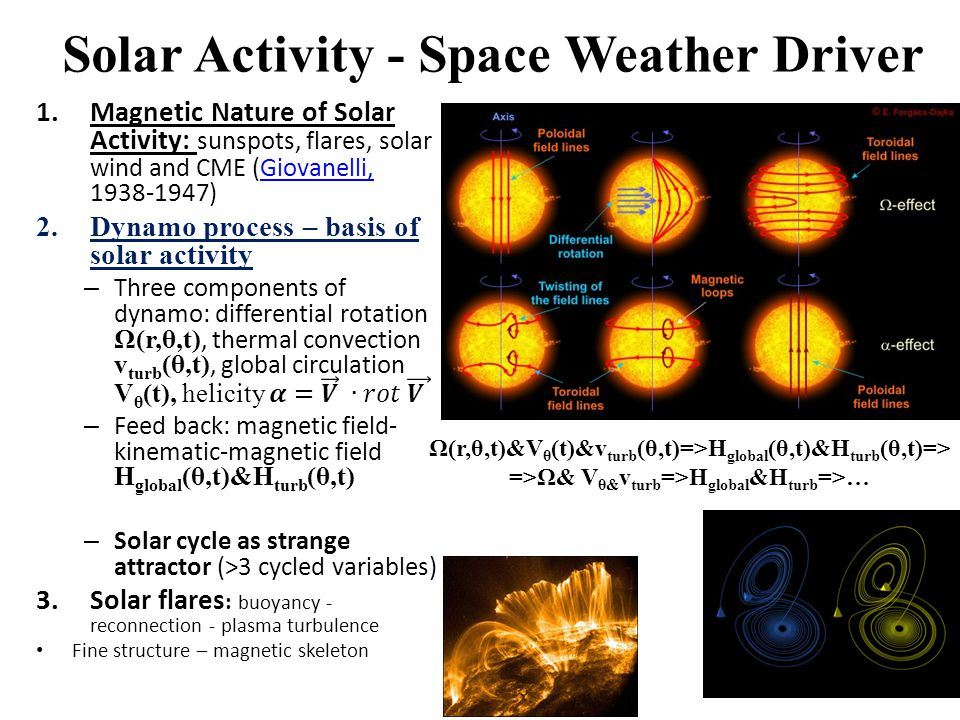 Solar Activity - Space Weather Driver Ω(r,θ,t)&V θ (t)&v turb (θ,t)=>H global (θ,t)&H turb (θ,t)=> =>Ω& V θ& v turb =>H global &H turb =>…