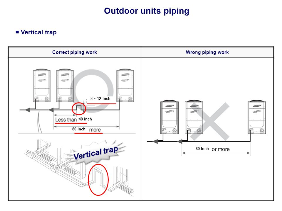 ■ Vertical trap Correct piping workWrong piping work Vertical trap Outdoor units piping 40 inch 80 inch 8 ~ 12 inch