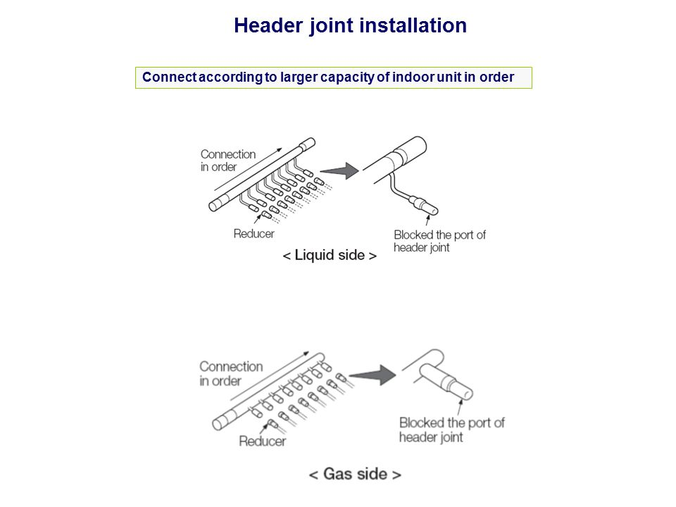 Header joint installation Connect according to larger capacity of indoor unit in order