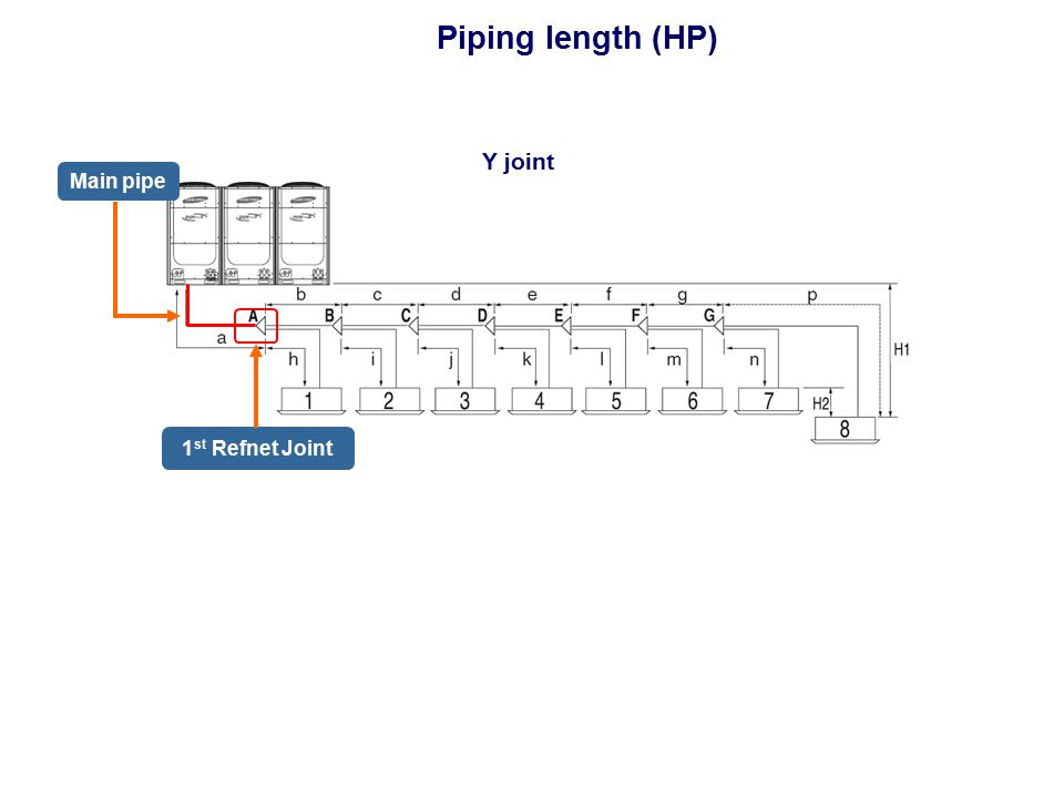 Piping length (HP) 1 st Refnet Joint Main pipe Y joint