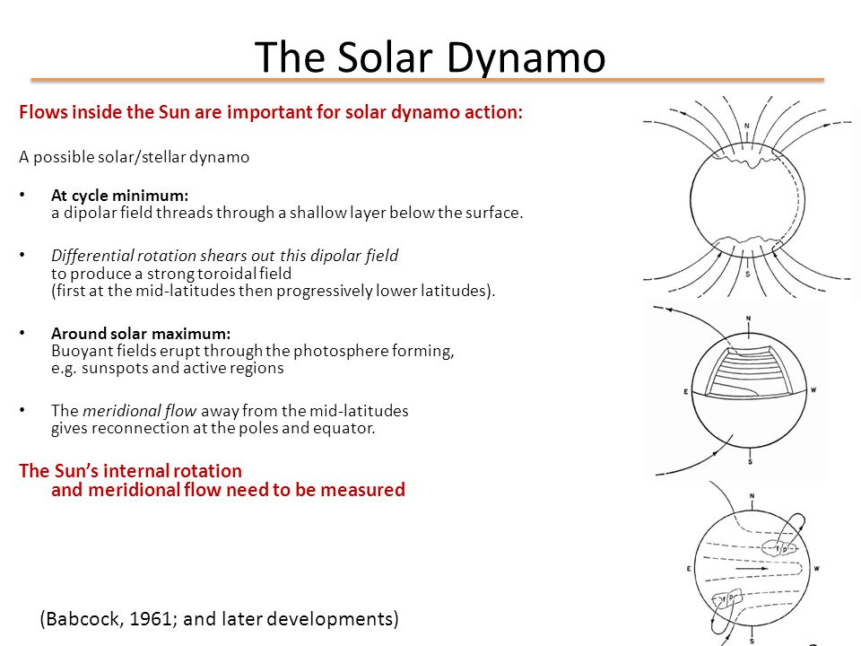 The Solar Dynamo Flows inside the Sun are important for solar dynamo action: A possible solar/stellar dynamo At cycle minimum: a dipolar field threads through a shallow layer below the surface.