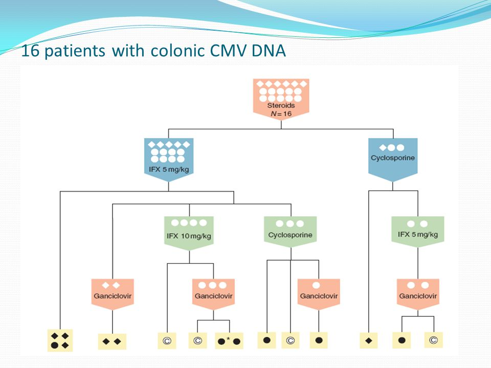 16 patients with colonic CMV DNA