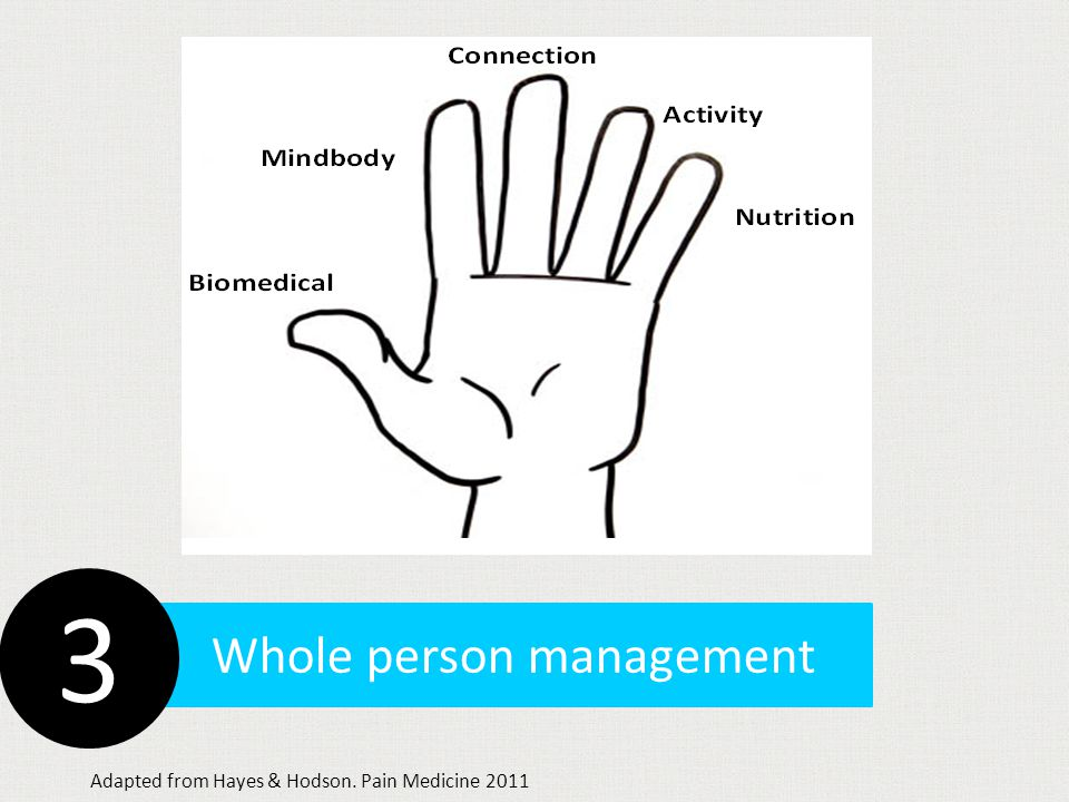 Whole person management 3 Adapted from Hayes & Hodson. Pain Medicine 2011