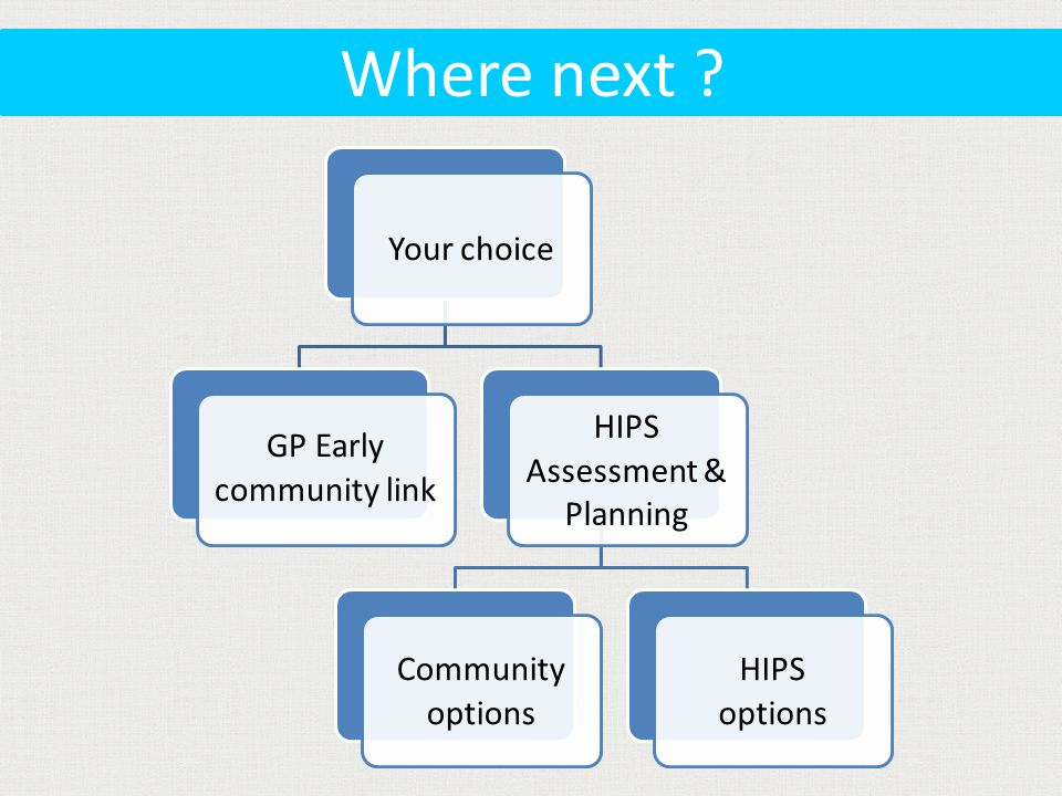 Your choice GP Early community link HIPS Assessment & Planning Community options HIPS options Where next