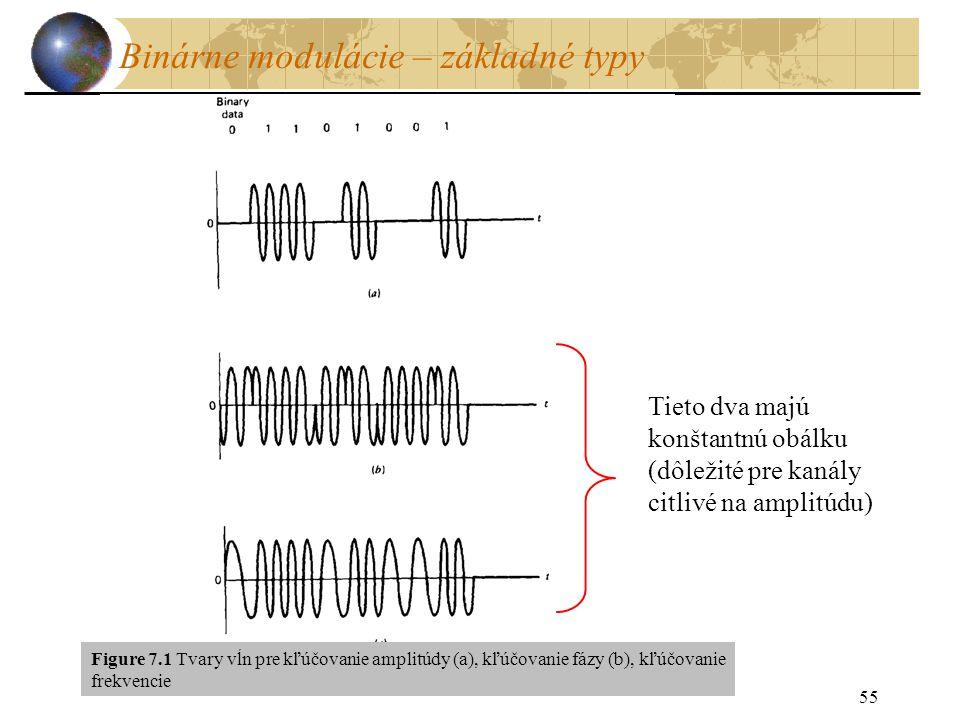 55 Binárne modulácie – základné typy Tieto dva majú konštantnú obálku (dôležité pre kanály citlivé na amplitúdu) Figure 7.1 Tvary vĺn pre kľúčovanie amplitúdy (a), kľúčovanie fázy (b), kľúčovanie frekvencie