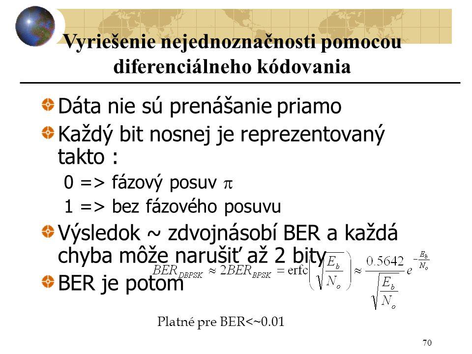 Dáta nie sú prenášanie priamo Každý bit nosnej je reprezentovaný takto : 0 => fázový posuv  1 => bez fázového posuvu Výsledok ~ zdvojnásobí BER a každá chyba môže narušiť až 2 bity BER je potom 70 Platné pre BER<~0.01 Vyriešenie nejednoznačnosti pomocou diferenciálneho kódovania