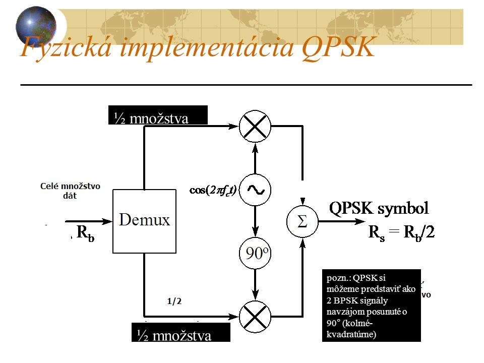 Fyzická implementácia QPSK 75 ½ množstva dát pozn.: QPSK si môžeme predstaviť ako 2 BPSK signály navzájom posunuté o 90° (kolmé- kvadratúrne)