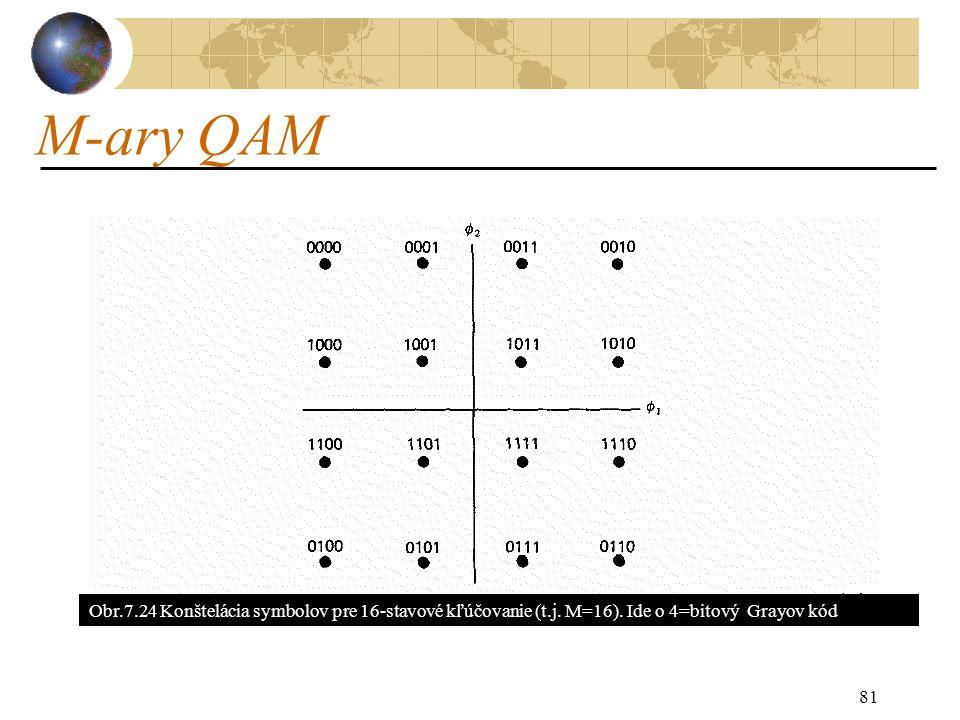 M-ary QAM 81 Obr.7.24 Konštelácia symbolov pre 16-stavové kľúčovanie (t.j.