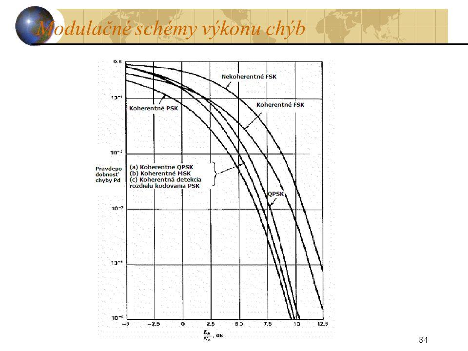 Modulačné schémy výkonu chýb 84