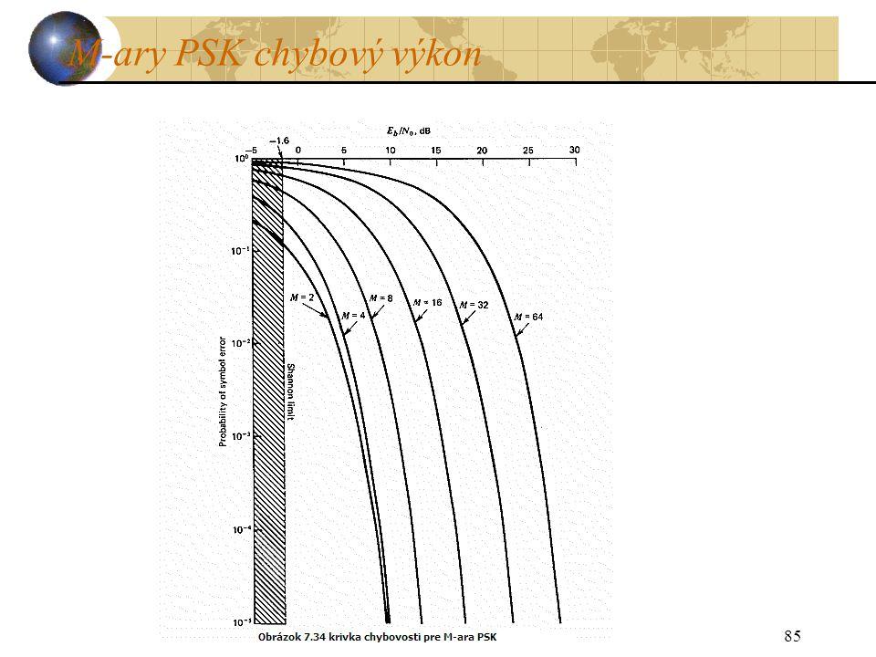 M-ary PSK chybový výkon 85