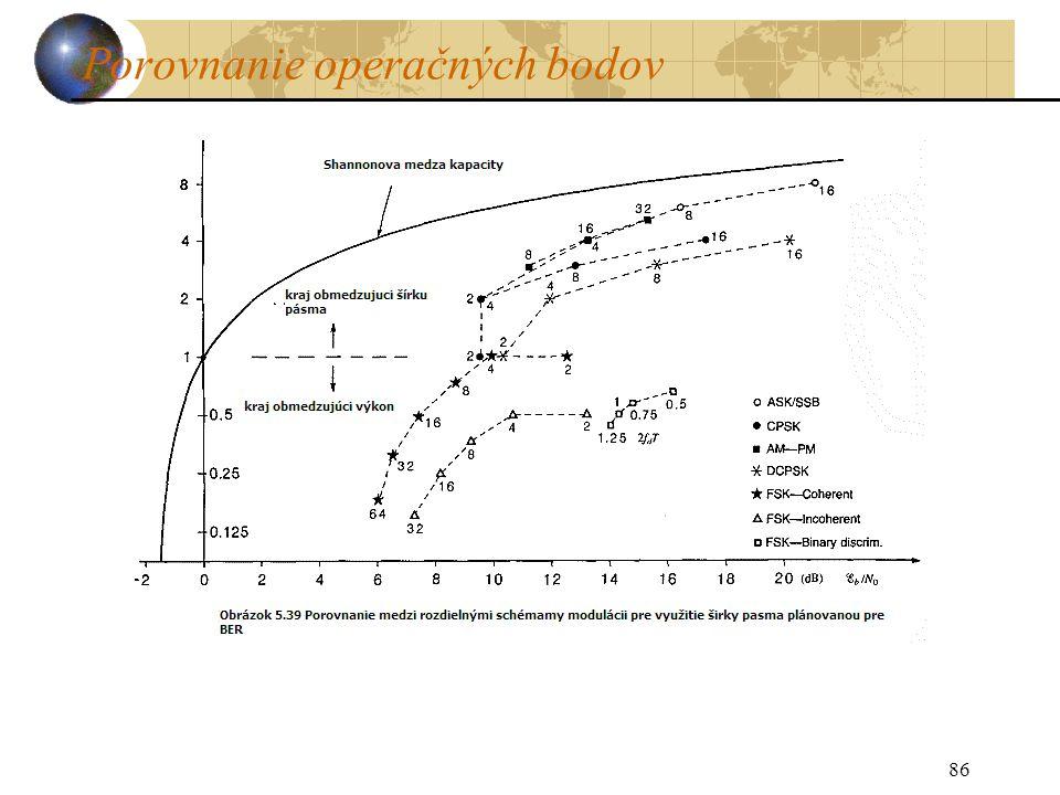 Porovnanie operačných bodov 86