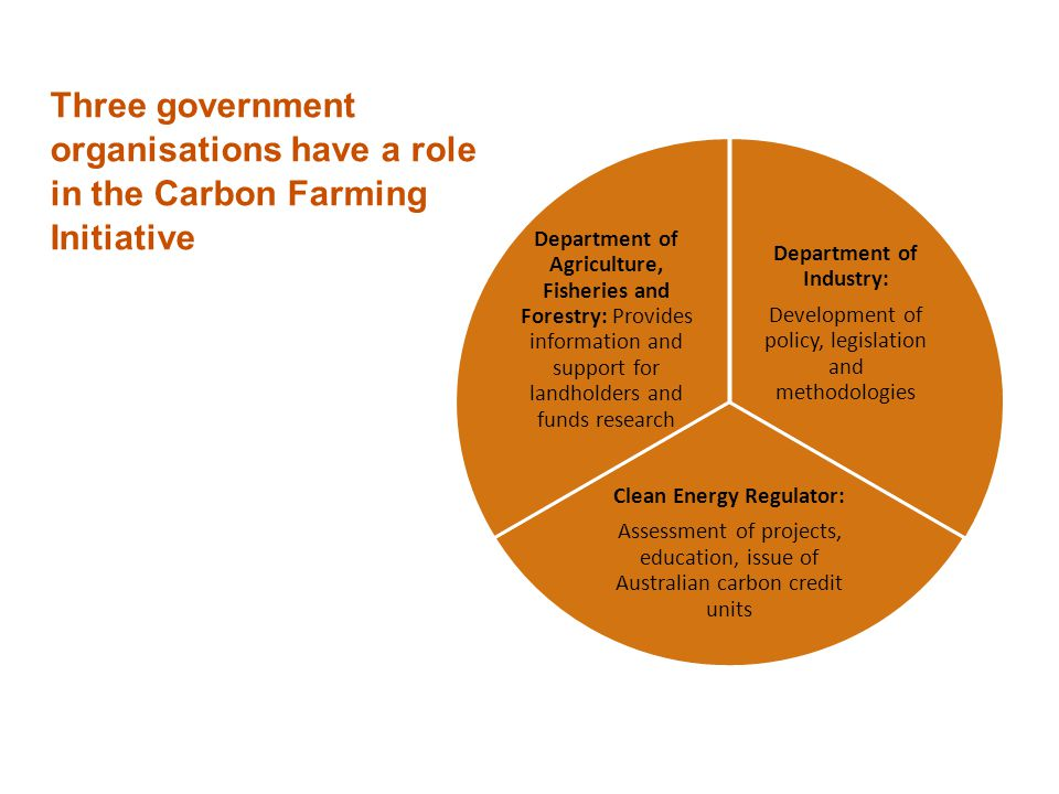 Three government organisations have a role in the Carbon Farming Initiative Department of Industry: Development of policy, legislation and methodologies Clean Energy Regulator: Assessment of projects, education, issue of Australian carbon credit units Department of Agriculture, Fisheries and Forestry: Provides information and support for landholders and funds research