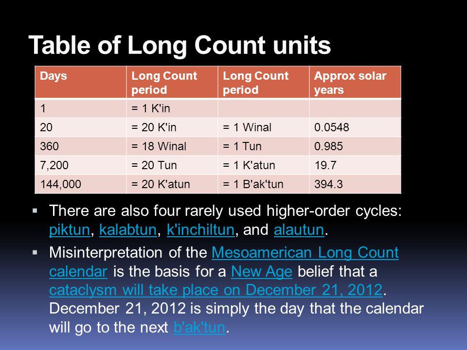 Table of Long Count units Days Long Count period Approx solar years 1= 1 K in 20= 20 K in= 1 Winal0.0548 360= 18 Winal= 1 Tun0.985 7,200= 20 Tun= 1 K atun19.7 144,000= 20 K atun= 1 B ak tun394.3  There are also four rarely used higher-order cycles: piktun, kalabtun, k inchiltun, and alautun.