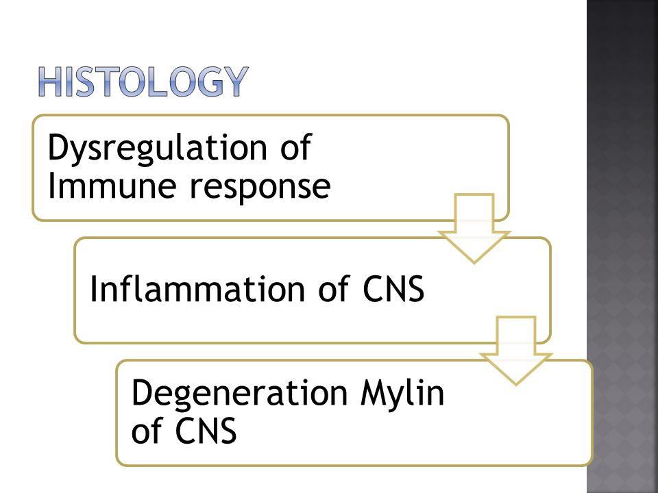 Dysregulation of Immune response Inflammation of CNS Degeneration Mylin of CNS