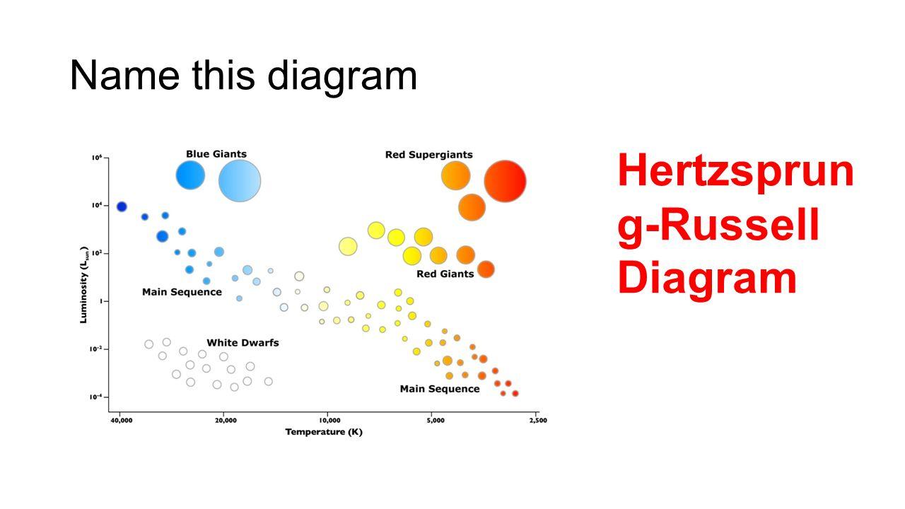 Name this diagram Hertzsprun g-Russell Diagram