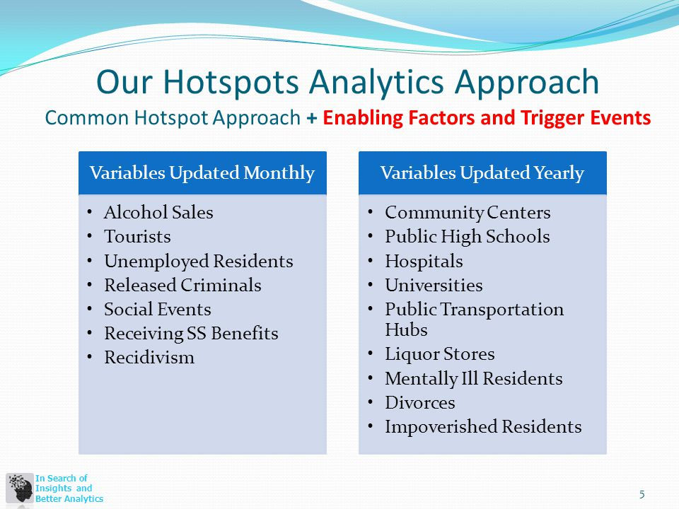 In Search of Insights and Better Analytics Our Hotspots Analytics Approach Common Hotspot Approach + Enabling Factors and Trigger Events 5 Variables Updated Monthly Alcohol Sales Tourists Unemployed Residents Released Criminals Social Events Receiving SS Benefits Recidivism Variables Updated Yearly Community Centers Public High Schools Hospitals Universities Public Transportation Hubs Liquor Stores Mentally Ill Residents Divorces Impoverished Residents