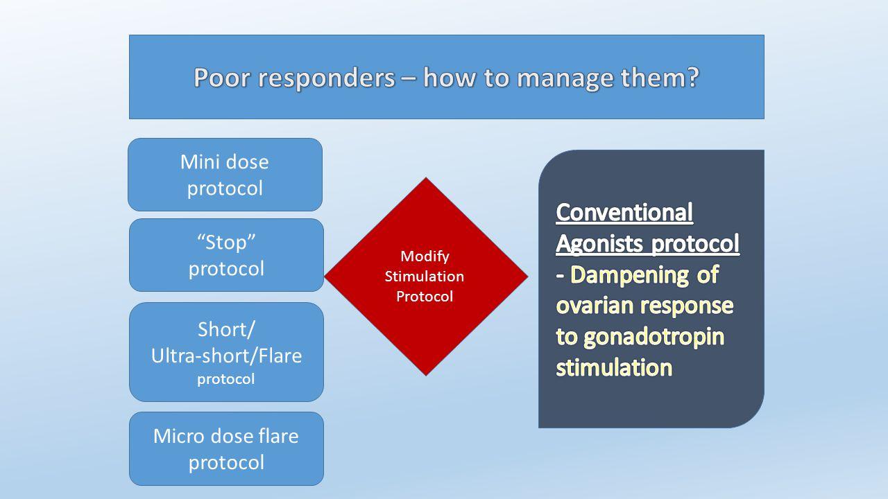 """Modify Stimulation Protocol Adjuvant therapy Mini dose protocol """"Stop"""" protocol Short/ Ultra-short/Flare protocol Micro dose flare protocol"""