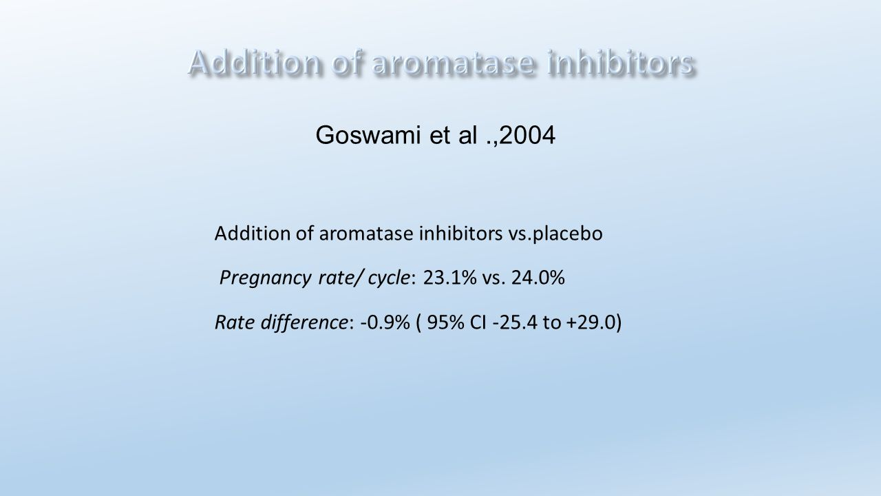 Addition of aromatase inhibitors vs.placebo Pregnancy rate/ cycle: 23.1% vs. 24.0% Rate difference: -0.9% ( 95% CI -25.4 to +29.0) Goswami et al.,2004