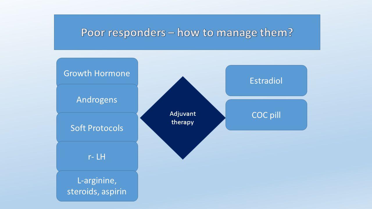 Adjuvant therapy Growth Hormone Androgens Soft Protocols r- LH L-arginine, steroids, aspirin COC pill Estradiol