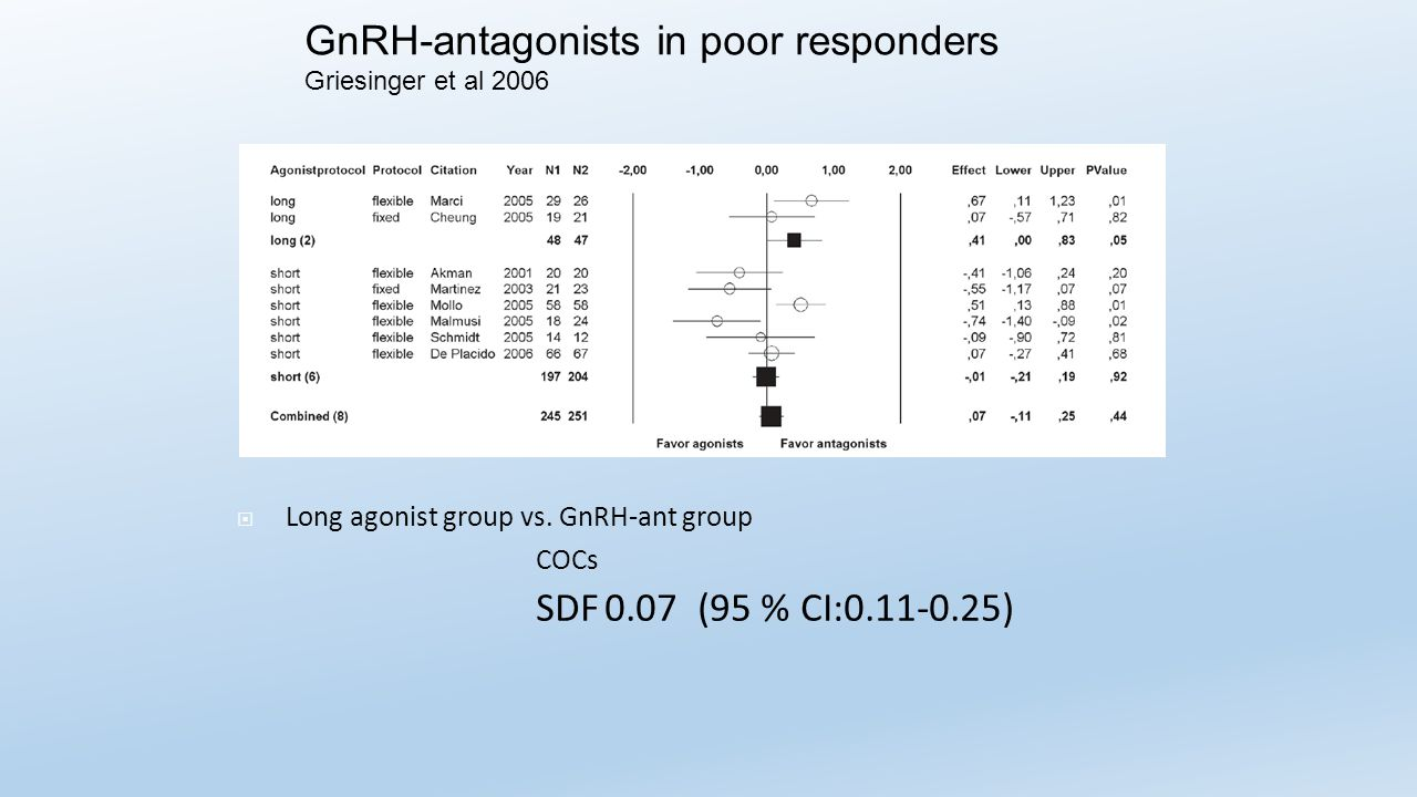  Long agonist group vs. GnRH-ant group COCs SDF 0.07 (95 % CI:0.11-0.25) GnRH-antagonists in poor responders Griesinger et al 2006