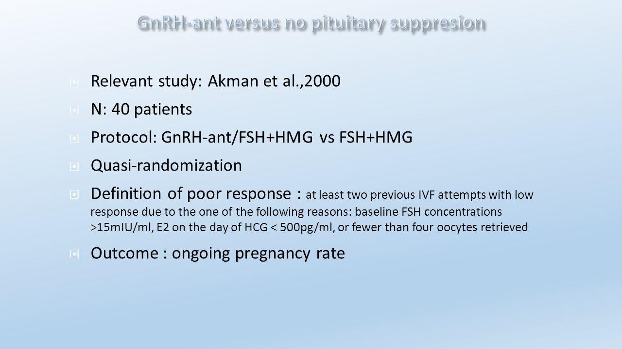  Relevant study: Akman et al.,2000  N: 40 patients  Protocol: GnRH-ant/FSH+HMG vs FSH+HMG  Quasi-randomization  Definition of poor response : at