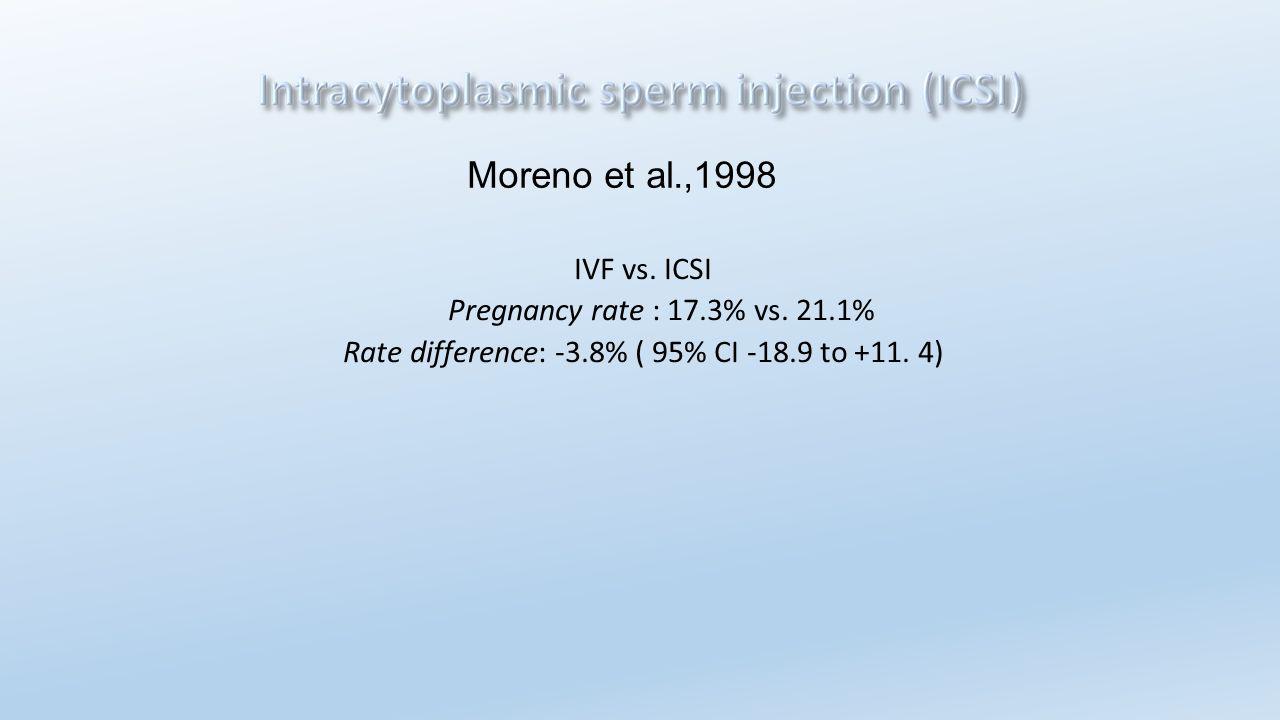 IVF vs. ICSI Pregnancy rate : 17.3% vs. 21.1% Rate difference: -3.8% ( 95% CI -18.9 to +11. 4) Moreno et al.,1998