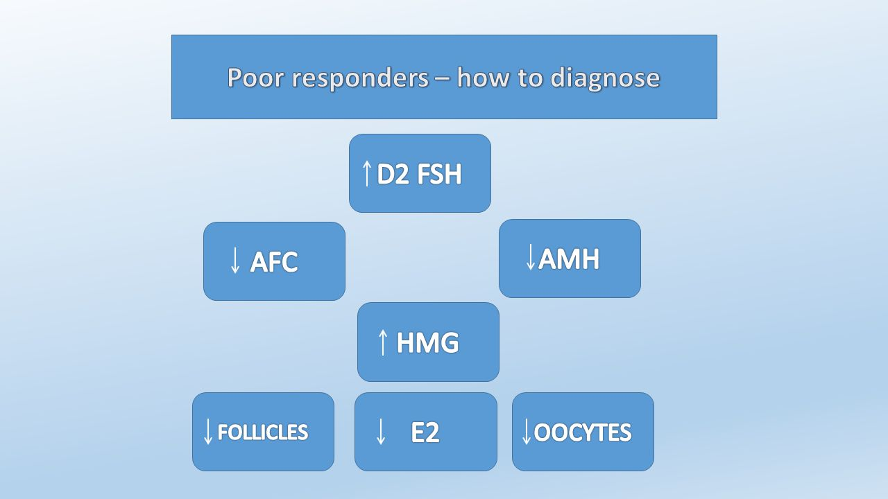Treatment of poor responders has been attempted with various methods in retrospective, prospective, studies using comparative and non-comparative designs Most studies are underpowered and single and thus useful conclusions are difficult to be drawn There is a need for an evidenced based approach in the problem of treatment of poor responders Management of poor responders