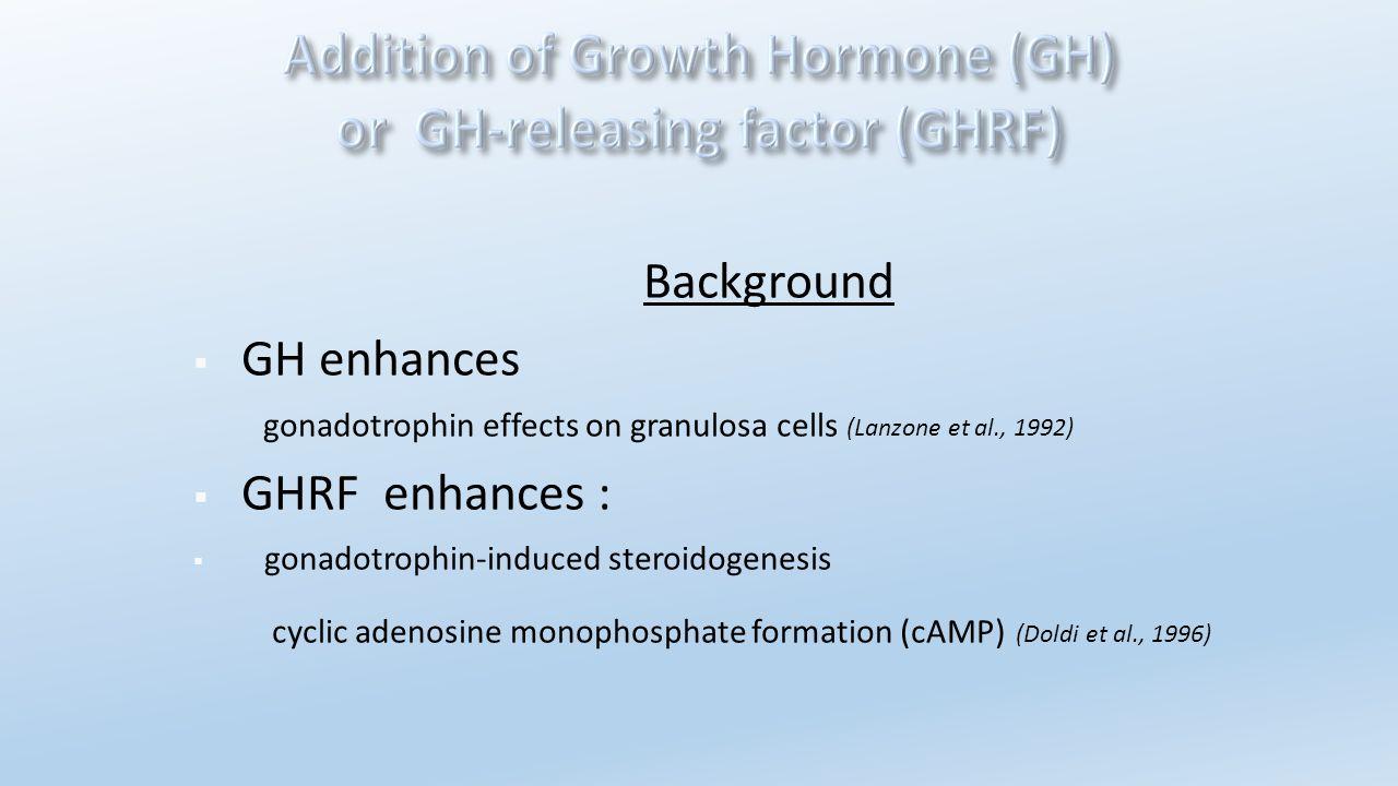 Background  GH enhances gonadotrophin effects on granulosa cells (Lanzone et al., 1992)  GHRF enhances :  gonadotrophin-induced steroidogenesis cyc