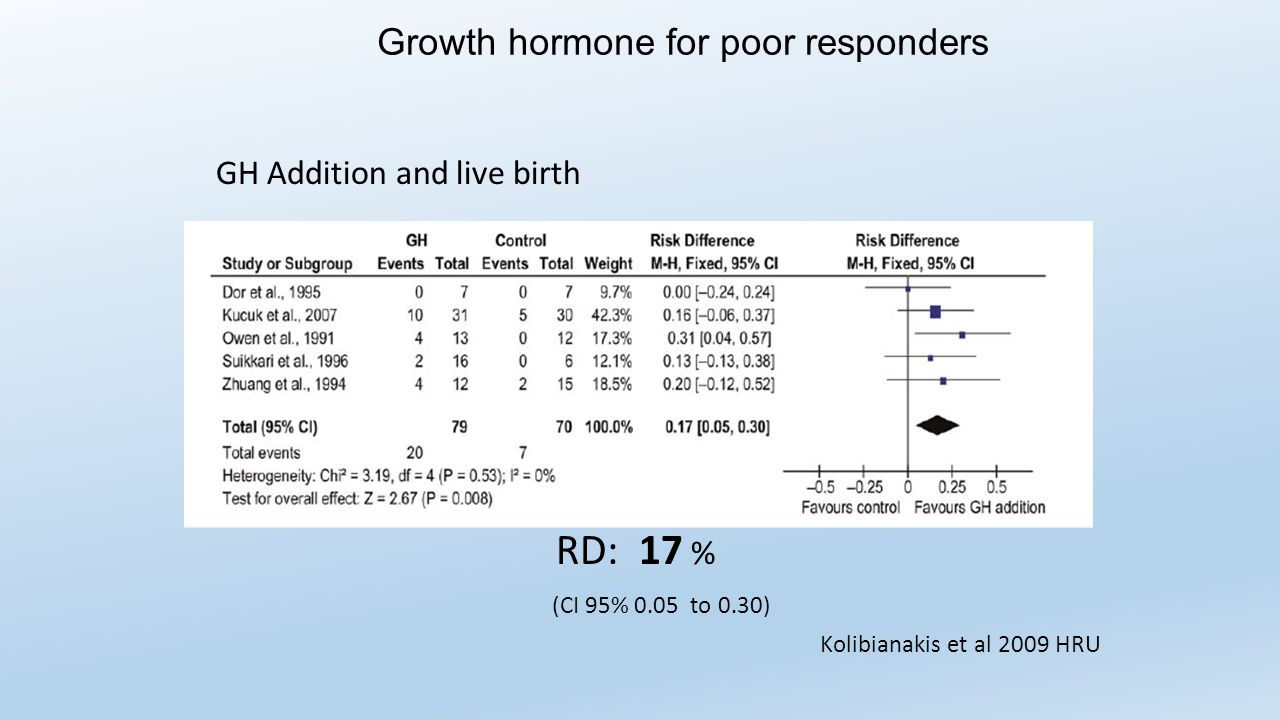 GH Addition and live birth RD: 17 % (CI 95% 0.05 to 0.30) Kolibianakis et al 2009 HRU Growth hormone for poor responders