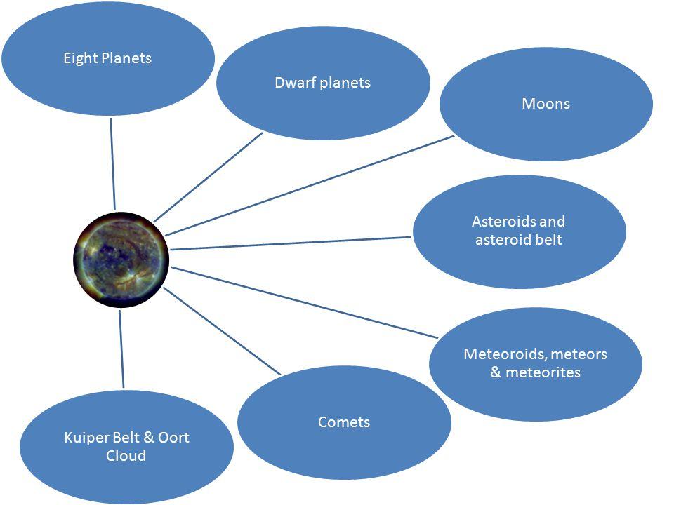 Eight PlanetsDwarf planetsMoons Asteroids and asteroid belt Meteoroids, meteors & meteorites Comets Kuiper Belt & Oort Cloud