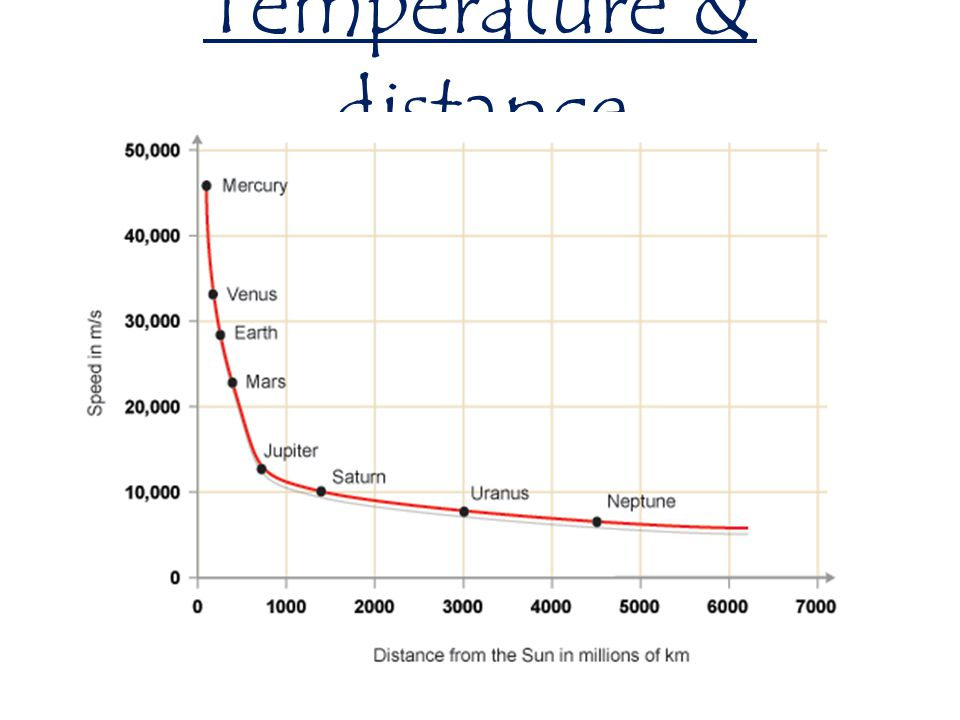 Temperature & distance