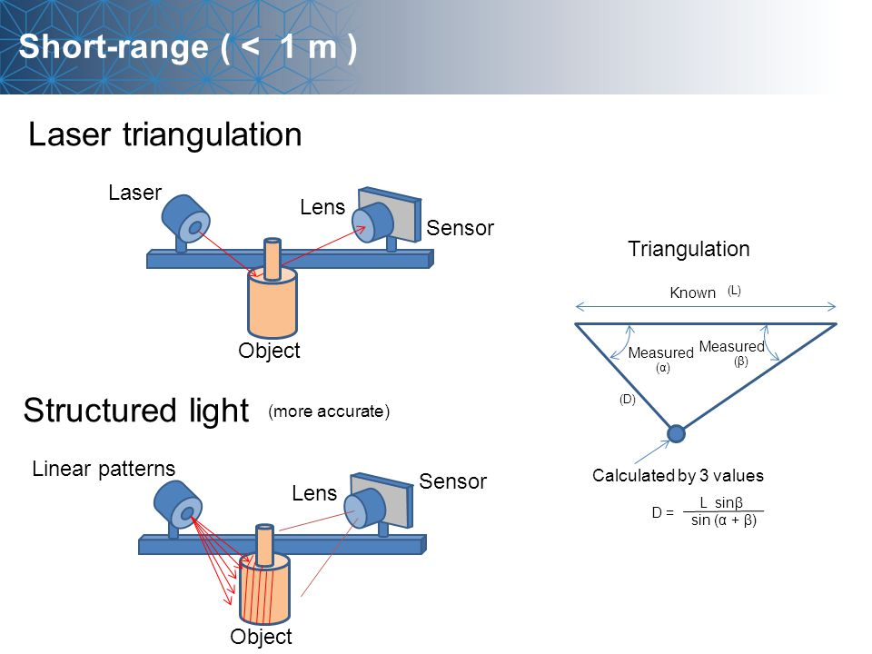 Short-range ( < 1 m ) Laser triangulation Sensor Lens Object Laser Structured light Known Calculated by 3 values Measured L sinβ sin (α + β) D =D = (α) (β) (L) (D) Sensor Lens Object Linear patterns Triangulation (more accurate)