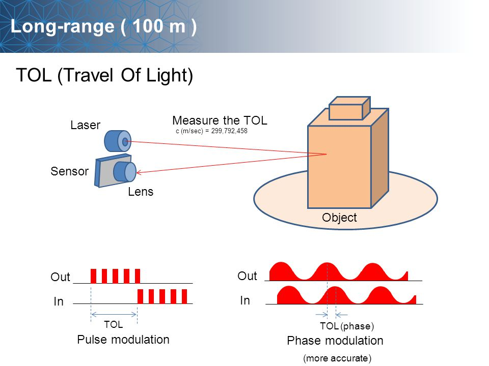 Long-range ( 100 m ) TOL (Travel Of Light) Sensor Lens Object Laser Measure the TOL c (m/sec) = 299,792,458 Out In TOL TOL (phase) Out In Pulse modulation Phase modulation (more accurate)