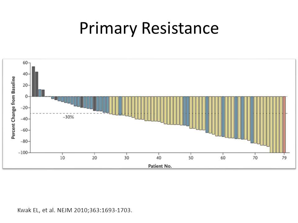 Primary Resistance Kwak EL, et al. NEJM 2010;363:1693-1703.