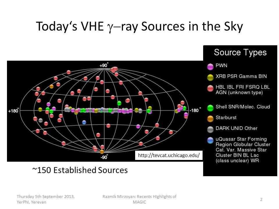 Today's VHE  ray Sources in the Sky Thursday 5th September 2013, YerPhI, Yerevan Razmik Mirzoyan: Recents Highlights of MAGIC 2 ~150 Established Sources http://tevcat.uchicago.edu/